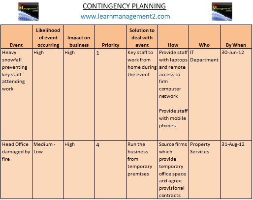 Example Contingency Plan
