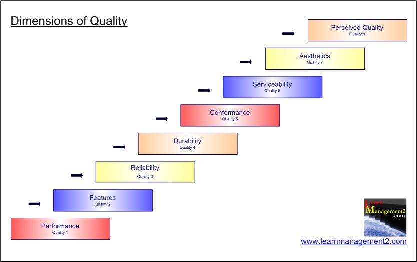 Dimensions of Quality Diagram