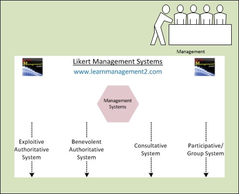 Diagram illustrating Likert's Management Systems