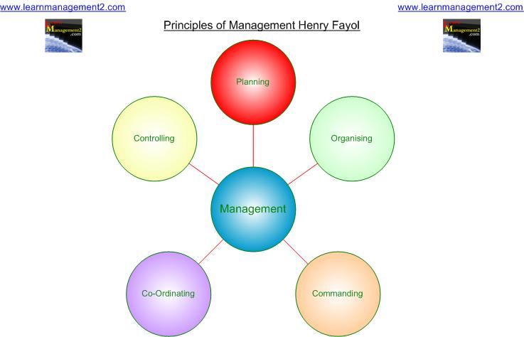 Diagram showing the Five Daily Functions which support Fayol's Principles Of Management