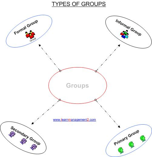Diagram showing different types of groups