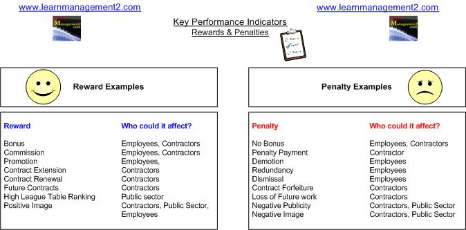 Key Performance Indicators - KPI's