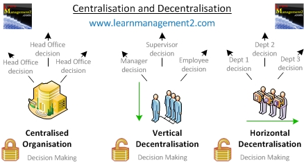 Diagram illustrating the difference between Centralised and Decentralised organisations