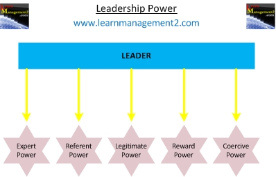 Diagram showing different types of leadership power