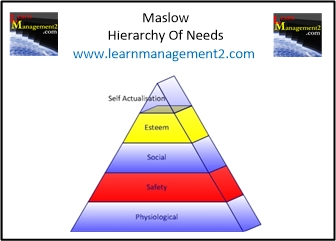 Diagram illustrating each of the levels in Maslow's Hierarchy Of Needs