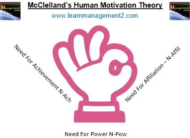 Diagram illustrating McClelland's Human Motivation Theory