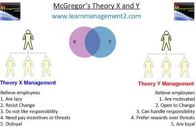 Diagram summarising the components of McGregor's Theory X and Theory Y