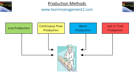 Production Methods Diagram