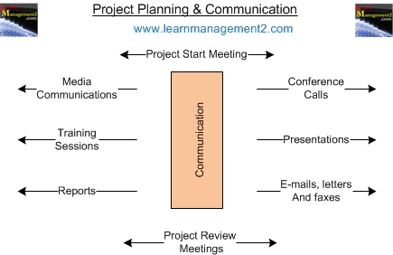 Project Communication Diagram
