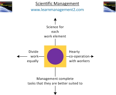 Scientific management guidelines diagram