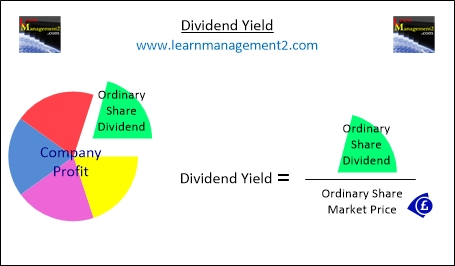 Diagram Showing How To Calculate The Dividend Yield
