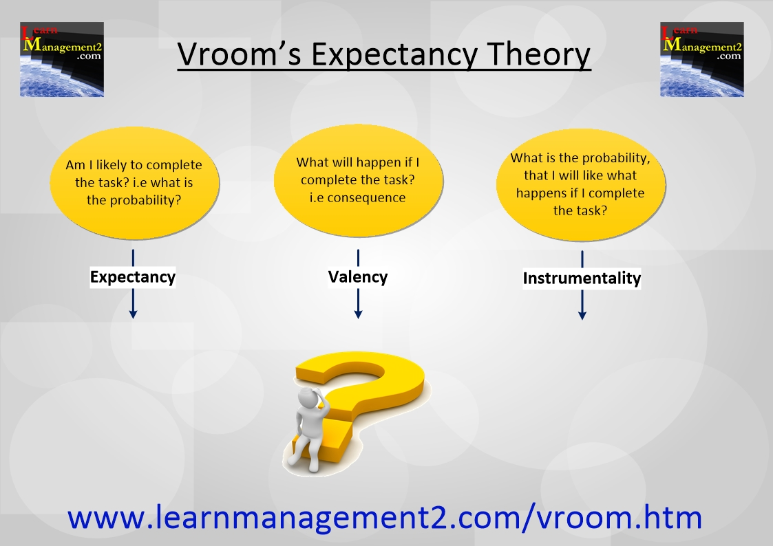 Diagram illustrating the 3 components of Vroom's Expectancy Theory